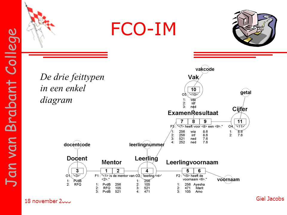 FCO-IM De drie feittypen in een enkel diagram