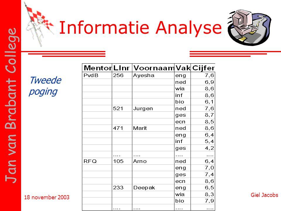 Informatie Analyse Tweede poging