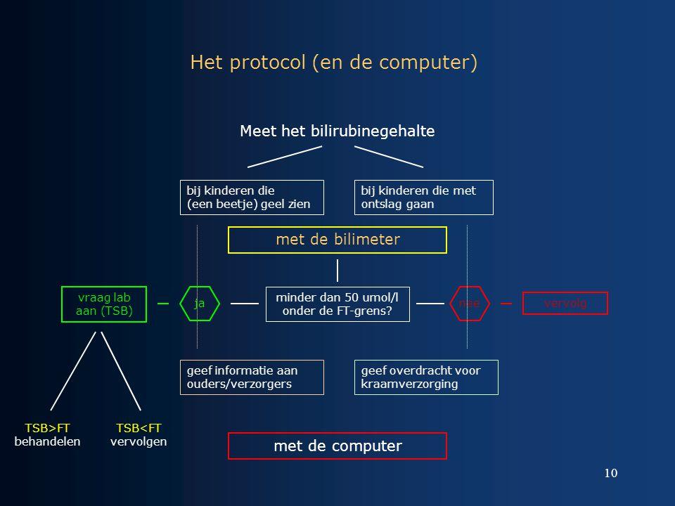 Het protocol (en de computer)