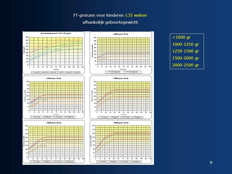 FT-grenzen voor kinderen ≤35 weken afhankelijk geboortegewicht