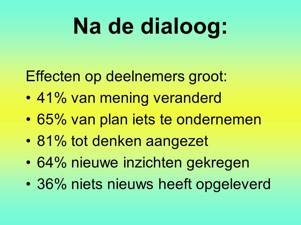 Na de dialoog: Effecten op deelnemers groot: 41% van mening veranderd