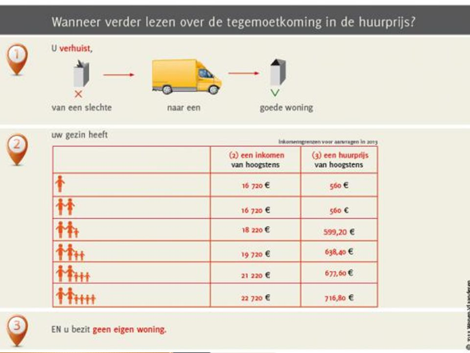 Bron: https://www. wonenvlaanderen