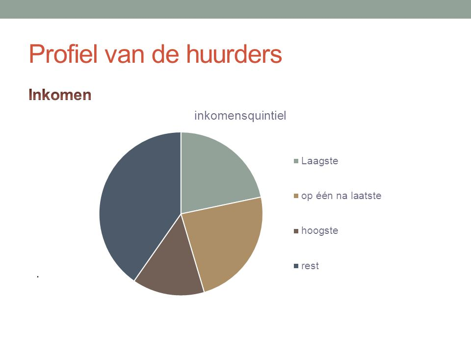 Profiel van de huurders