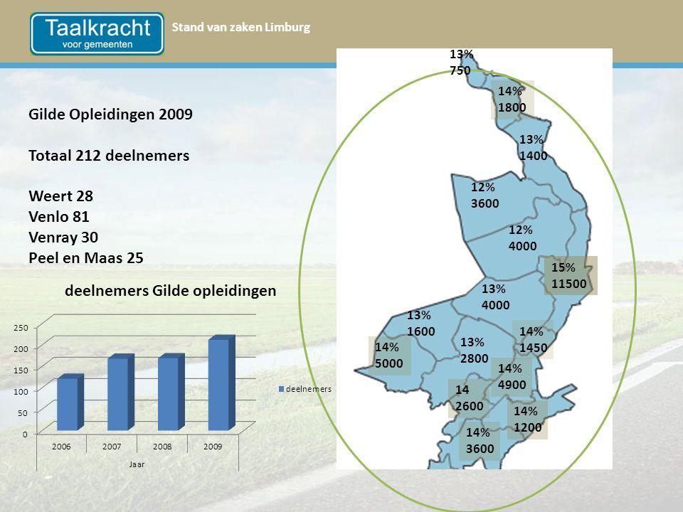 Gilde Opleidingen 2009 Totaal 212 deelnemers Weert 28 Venlo 81