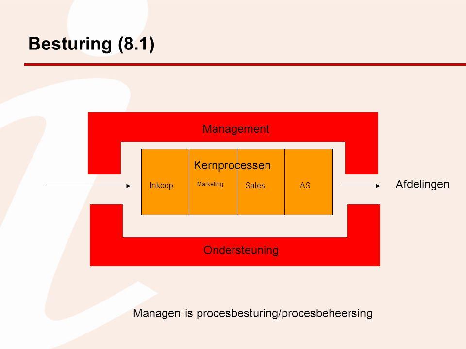 Besturing (8.1) Management Kernprocessen Afdelingen Ondersteuning