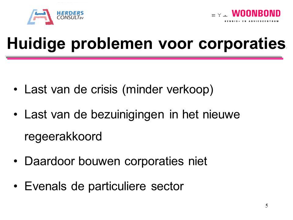 Huidige problemen voor corporaties: