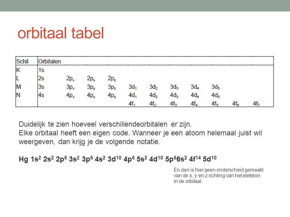orbitaal tabel Duidelijk te zien hoeveel verschillendeorbitalen er zijn.