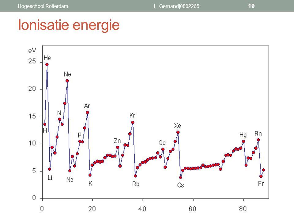Ionisatie energie Hogeschool Rotterdam L. Gernand|0802265