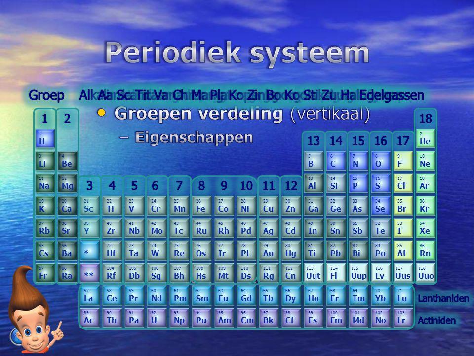 Periodiek systeem Groepen verdeling (vertikaal) Eigenschappen Groep