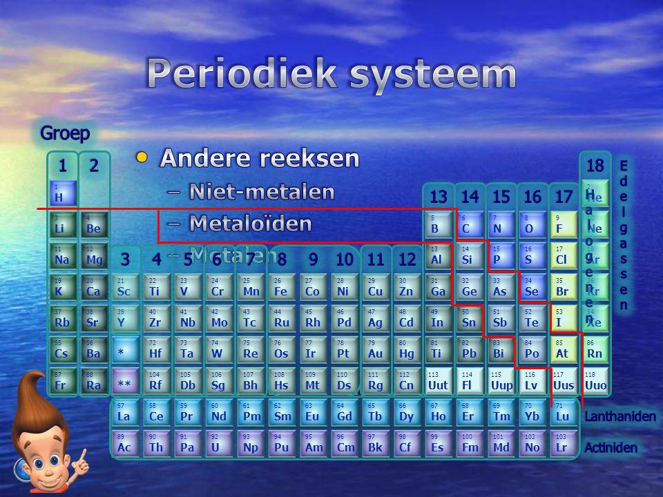 Periodiek systeem Andere reeksen Niet-metalen Metaloïden Metalen Groep
