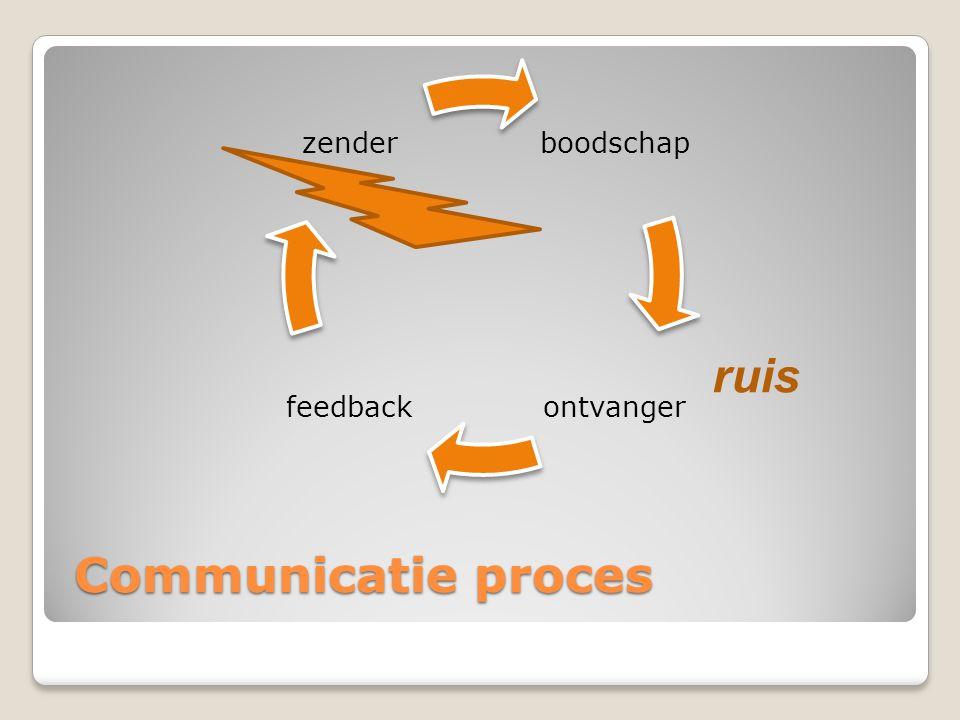 boodschap ontvanger feedback zender ruis Communicatie proces
