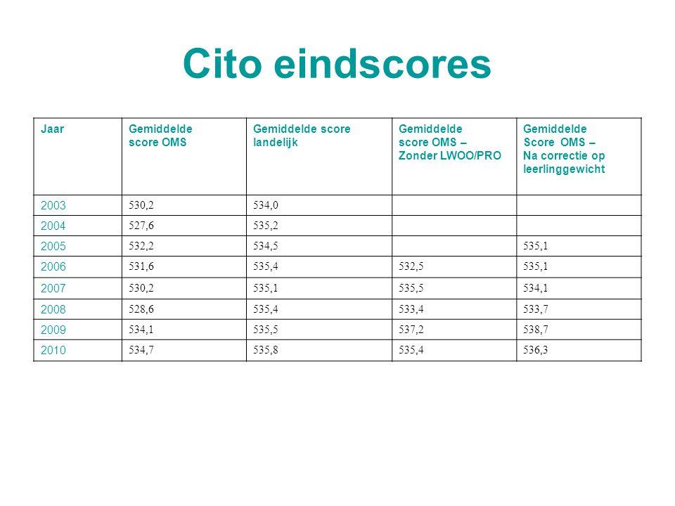 Cito eindscores Jaar Gemiddelde score OMS Gemiddelde score landelijk