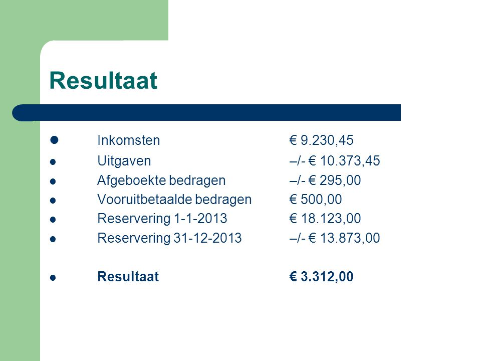Resultaat Inkomsten € 9.230,45 Uitgaven –/- € 10.373,45