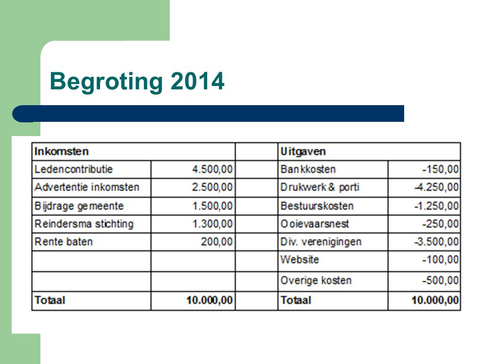 Begroting 2014