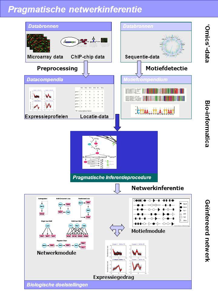 Onderzoek naar systeembiologie