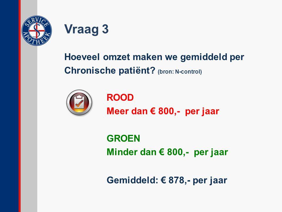 Vraag 3 Hoeveel omzet maken we gemiddeld per Chronische patiënt (bron: N-control) ROOD Meer dan € 800,- per jaar GROEN Minder dan € 800,- per jaar