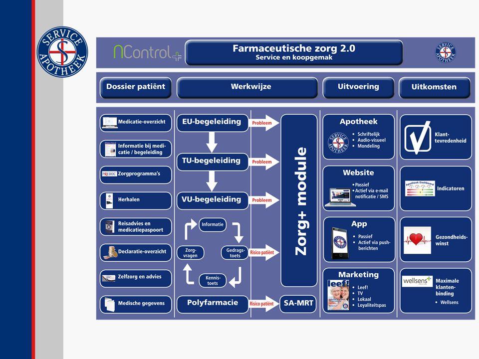Nogmaals een overzicht van het totale concept farmaceutische zorg 2.0
