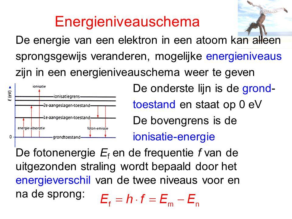 Energieniveauschema De energie van een elektron in een atoom kan alleen. sprongsgewijs veranderen, mogelijke energieniveaus.