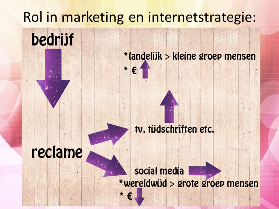 Rol in marketing en internetstrategie: