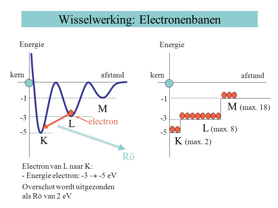Wisselwerking: Electronenbanen