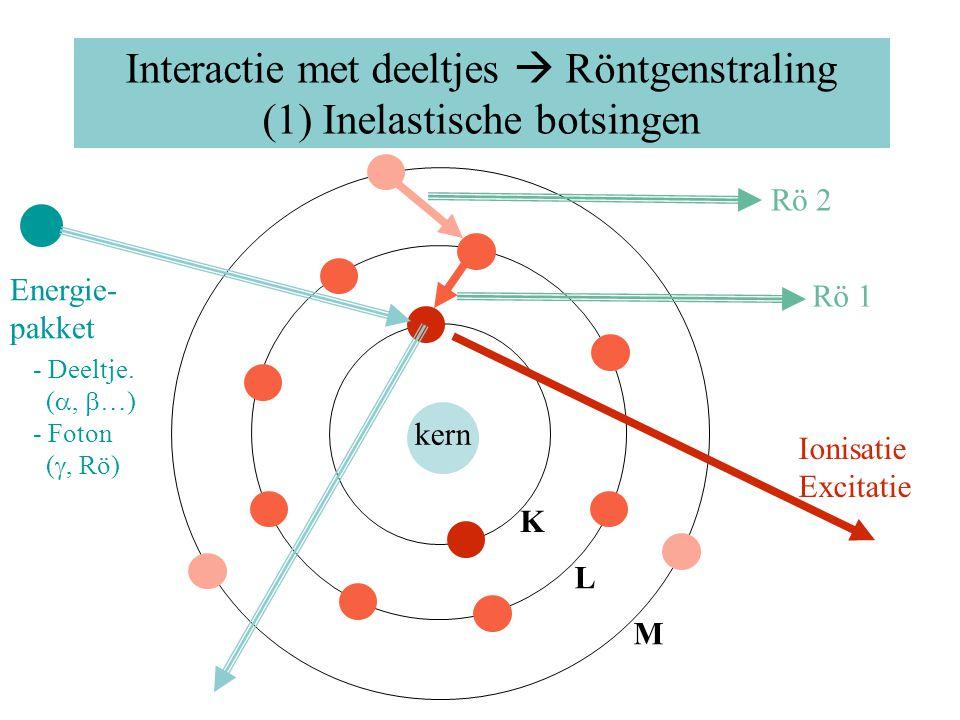 Interactie met deeltjes  Röntgenstraling (1) Inelastische botsingen