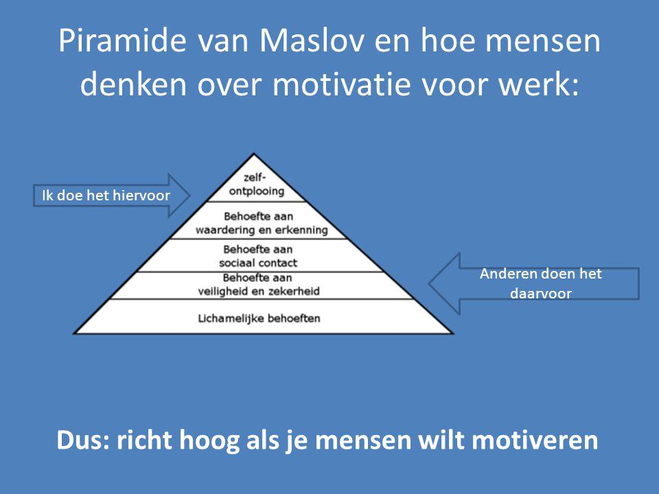 Piramide van Maslov en hoe mensen denken over motivatie voor werk: