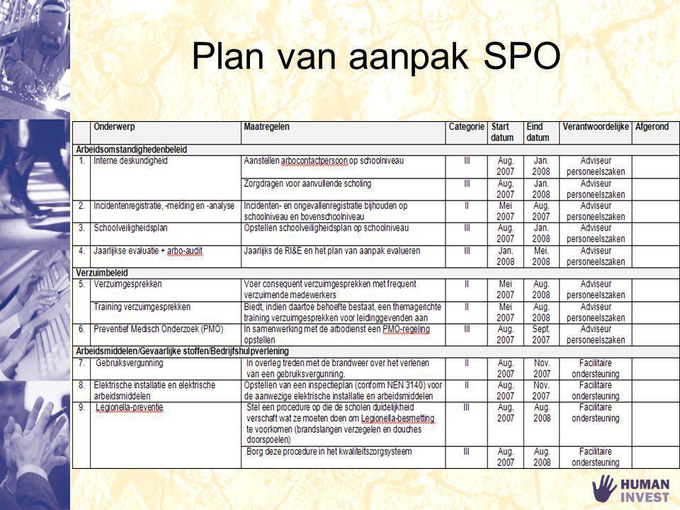 Plan van aanpak SPO Lichamelijke overbelasting: spit of hernia.