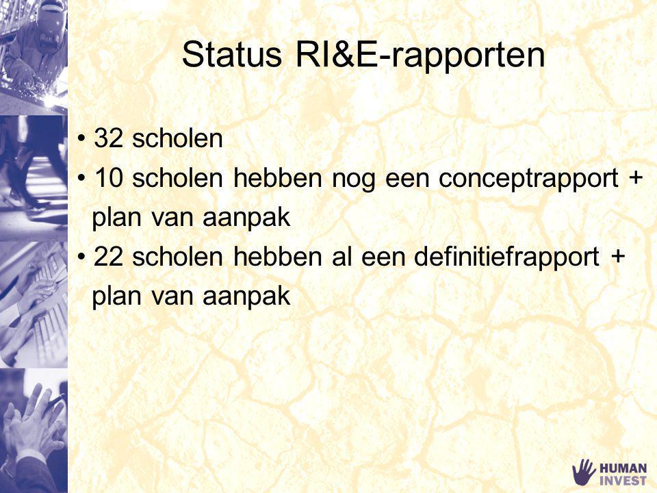 Status RI&E-rapporten