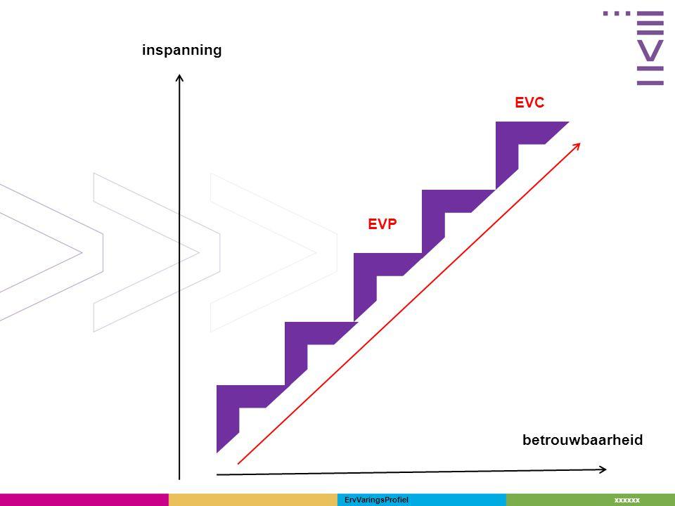 inspanning EVC EVP betrouwbaarheid