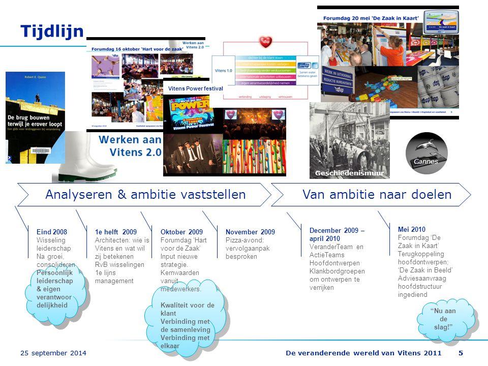 Tijdlijn Analyseren & ambitie vaststellen Van ambitie naar doelen 5