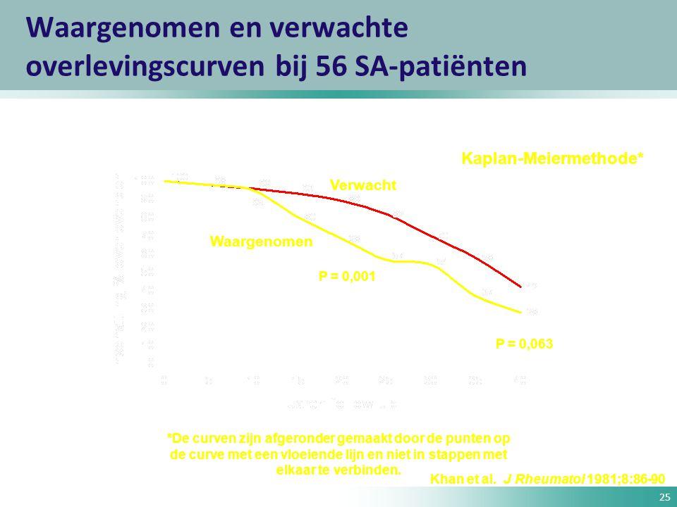 Waargenomen en verwachte overlevingscurven bij 56 SA-patiënten