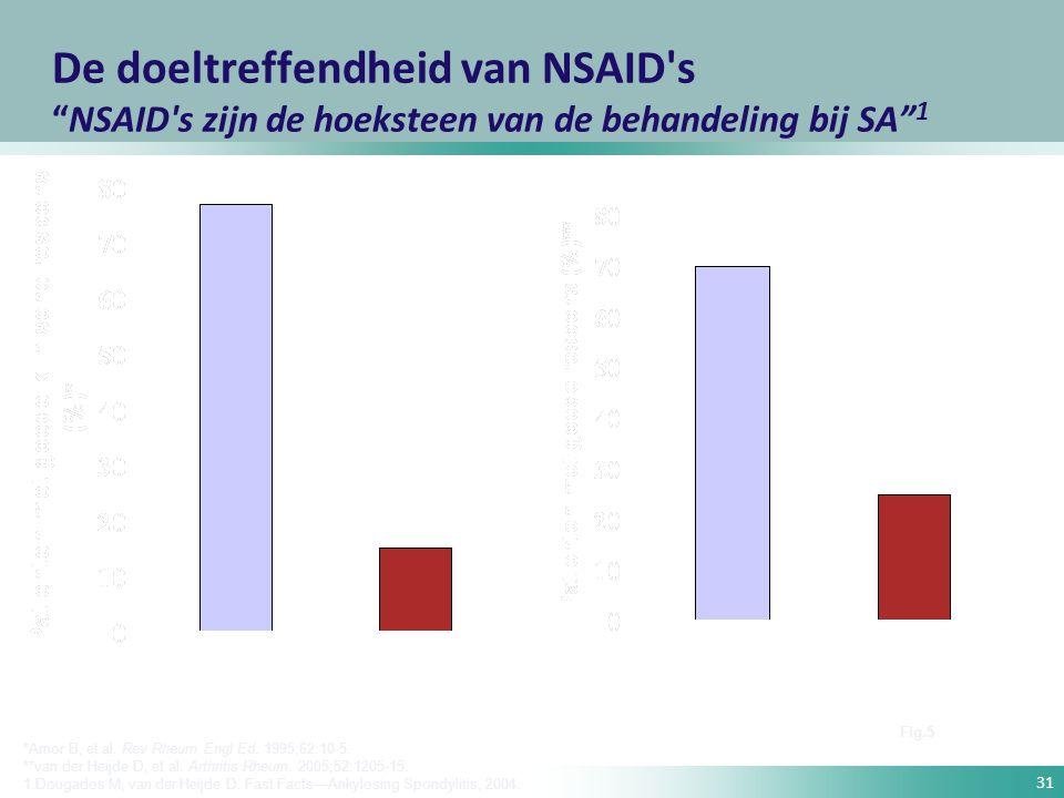 De doeltreffendheid van NSAID s NSAID s zijn de hoeksteen van de behandeling bij SA 1