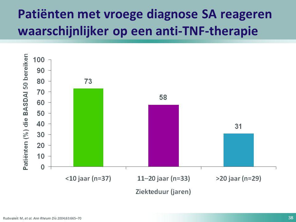 Patiënten met vroege diagnose SA reageren waarschijnlijker op een anti-TNF-therapie