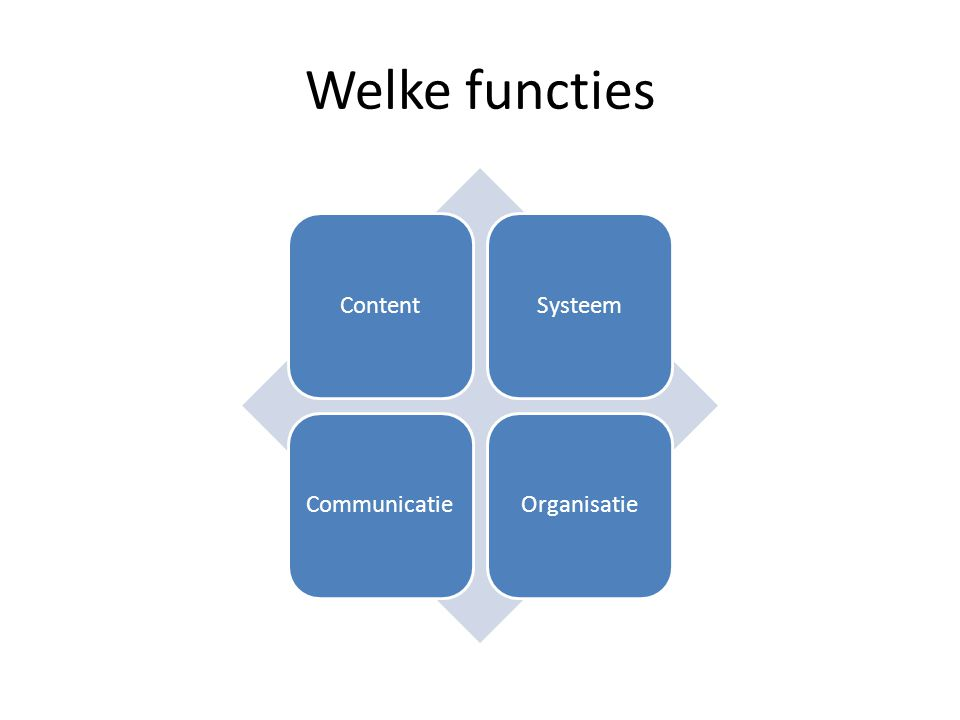Welke functies Content Systeem Communicatie Organisatie