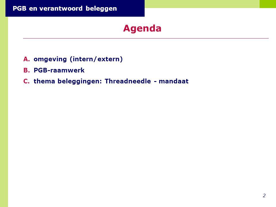 Agenda PGB en verantwoord beleggen omgeving (intern/extern)
