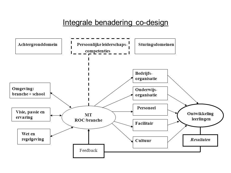 Integrale benadering co-design