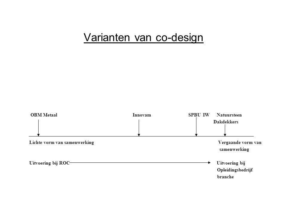 Varianten van co-design