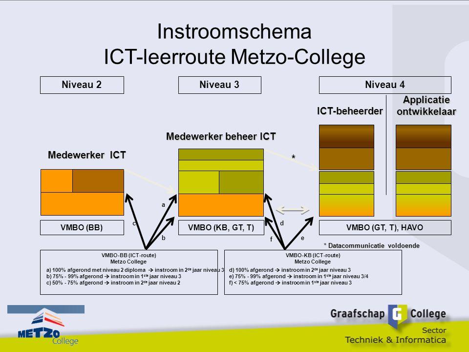 Instroomschema ICT-leerroute Metzo-College