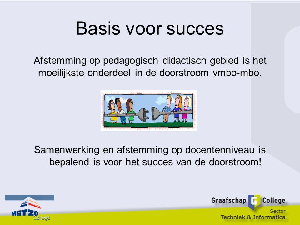 Basis voor succes