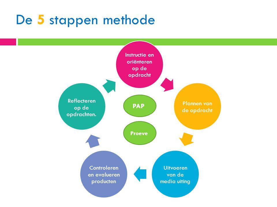 De 5 stappen methode PAP Reflecteren op de opdrachten.