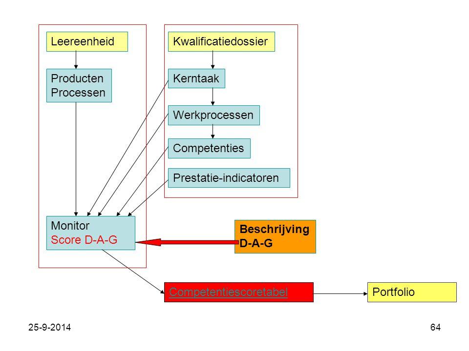 Prestatie-indicatoren