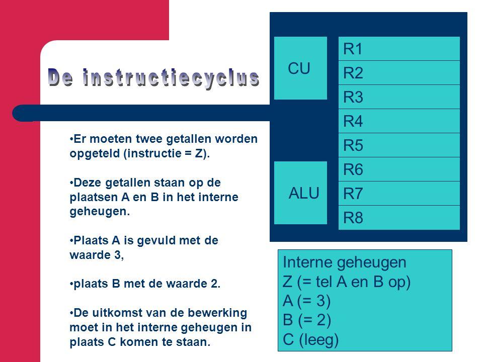 De instructiecyclus R1 CU R2 R3 R4 R5 R6 ALU R7 R8 Interne geheugen