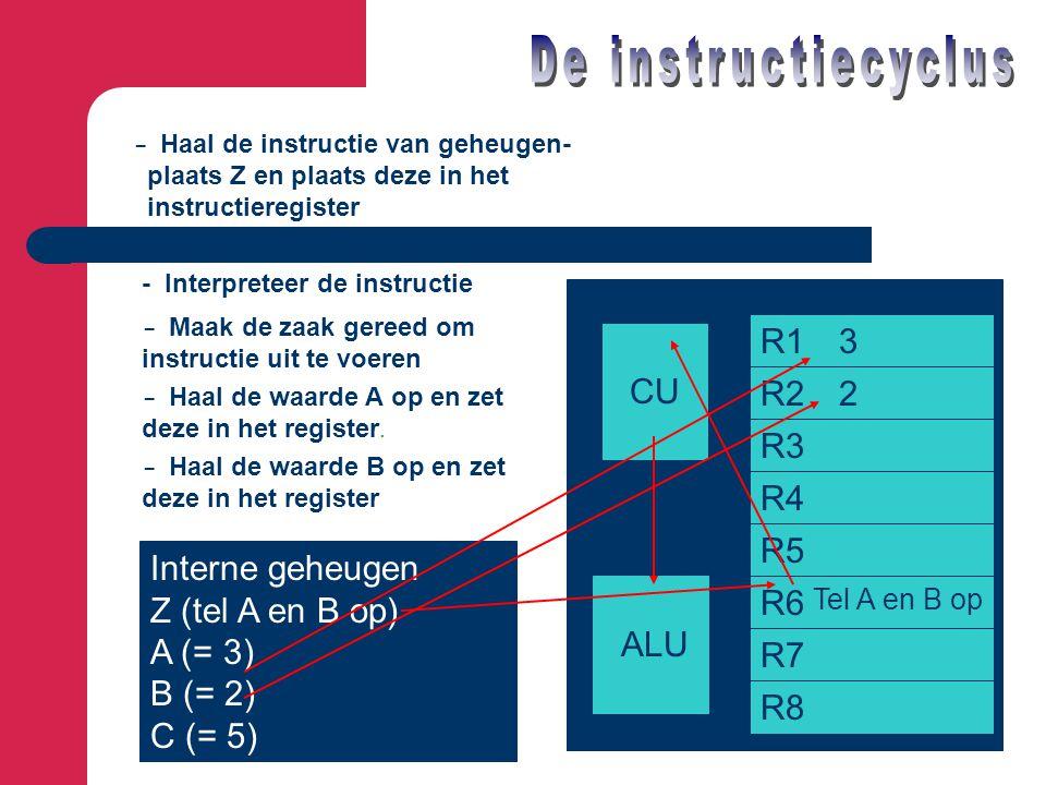 De instructiecyclus R1 3 CU R2 2 R3 R4 R5 Interne geheugen