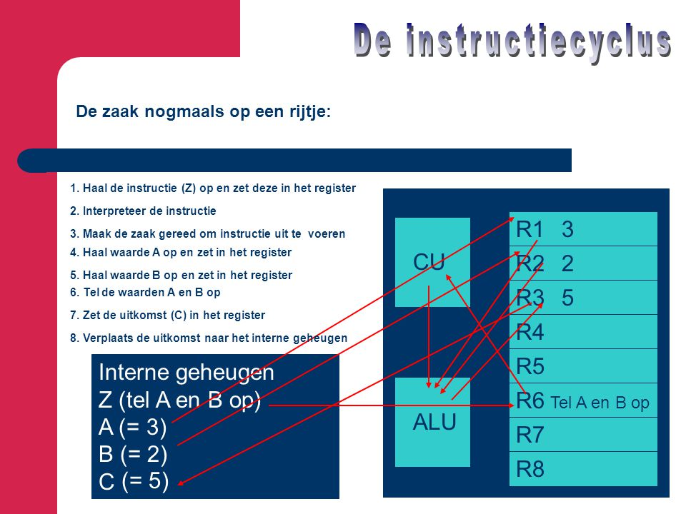 De instructiecyclus R1 3 CU R2 2 R3 5 R4 R5 Interne geheugen
