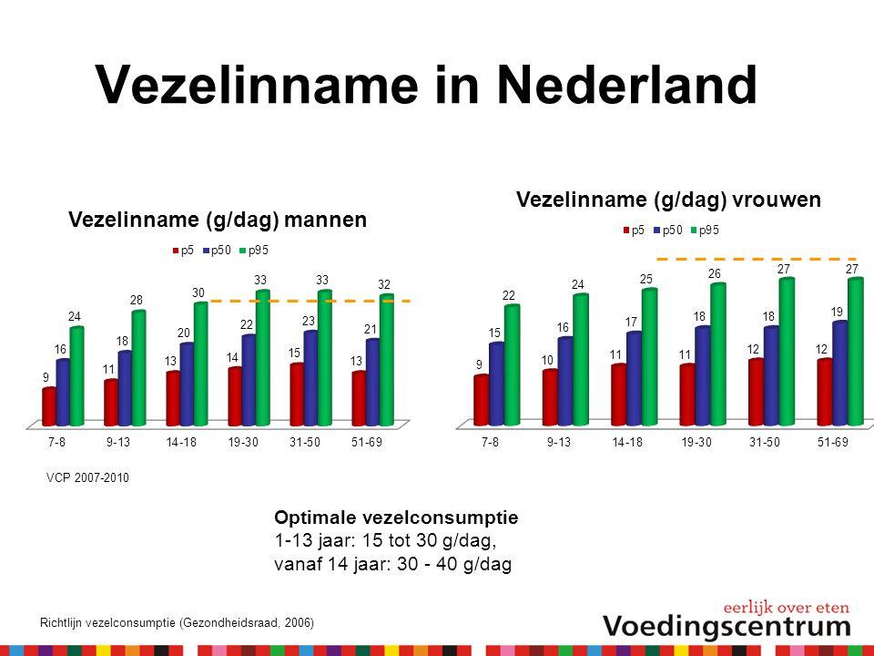 Vezelinname in Nederland