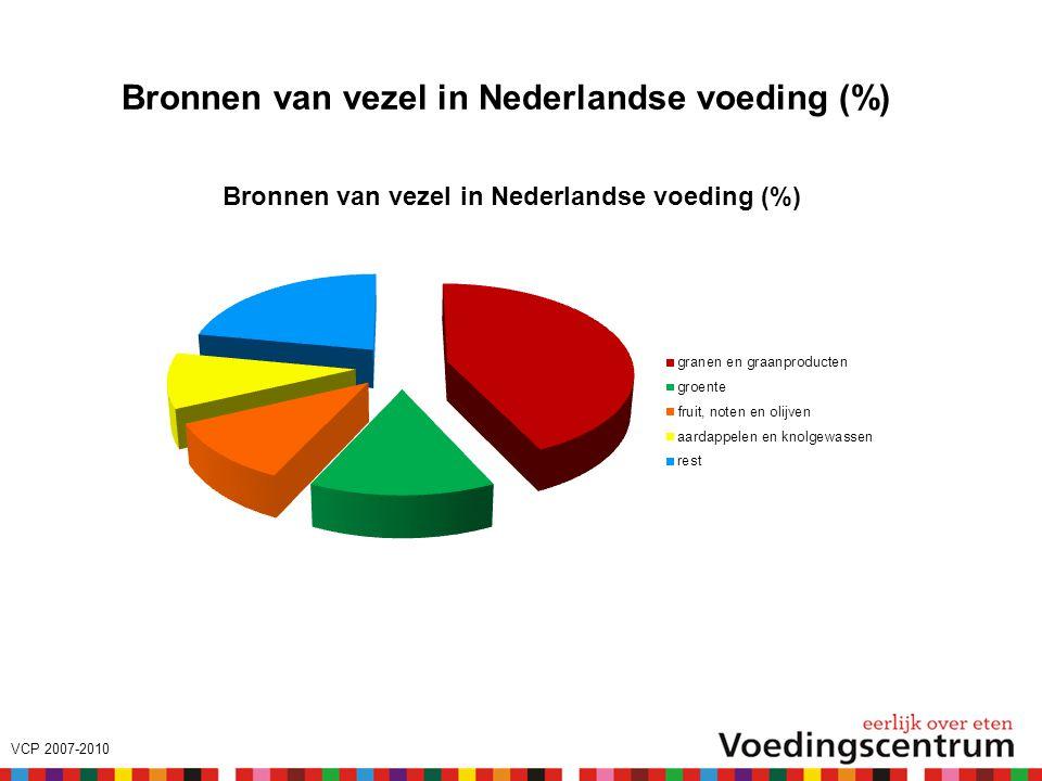Bronnen van vezel in Nederlandse voeding (%)