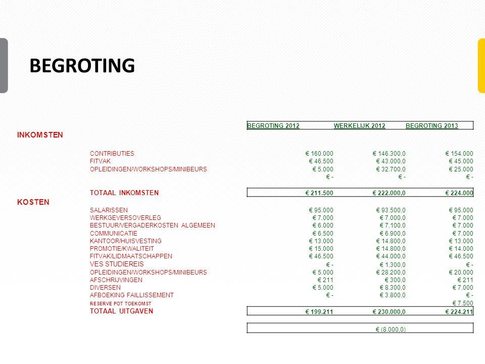 Begroting INKOMSTEN KOSTEN TOTAAL INKOMSTEN VES STUDIEREIS