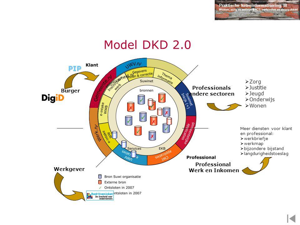 Model DKD 2.0 PIP Zorg Justitie Professionals Jeugd Burger