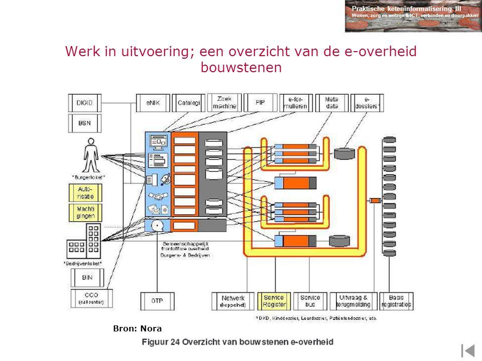 Werk in uitvoering; een overzicht van de e-overheid bouwstenen