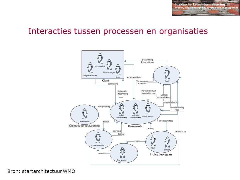 Interacties tussen processen en organisaties